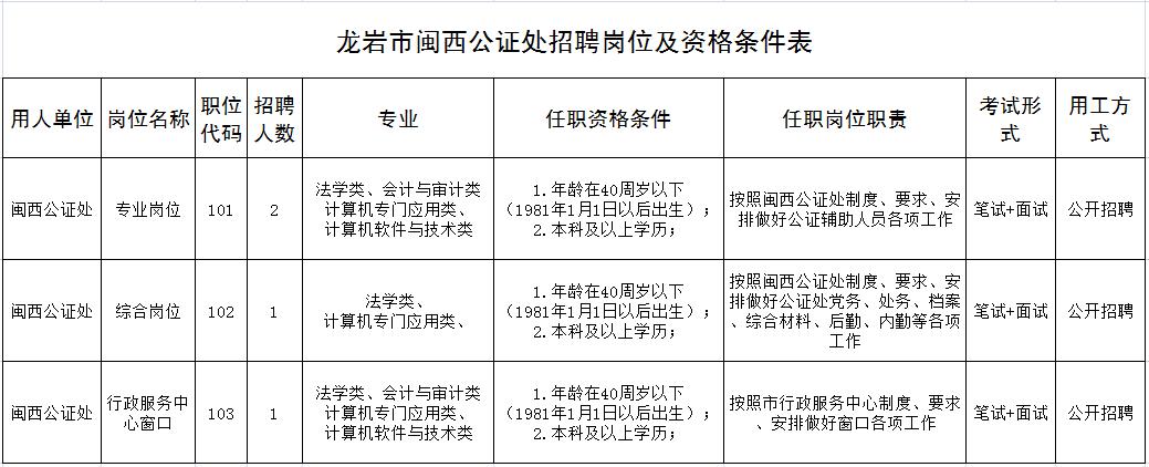龙岩市闽西公证处关于公开招聘编外人员的公告